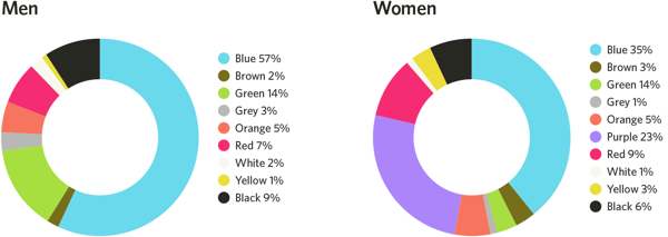 Màu sắc trong marketing