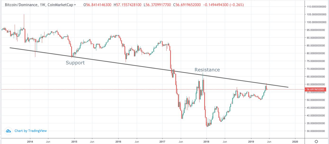 3 biểu đồ tiền điện tử chứng minh Bitcoin sắp bị chia sẻ thị ...