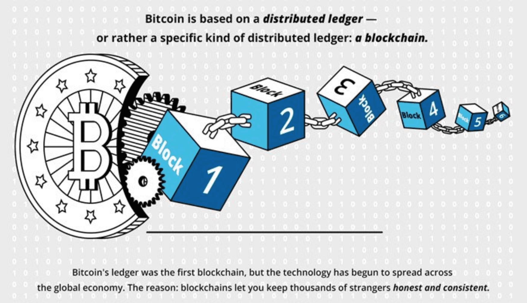 Cách thức hoạt động của blockchain - Avengers Crypto Club ACC - Medium