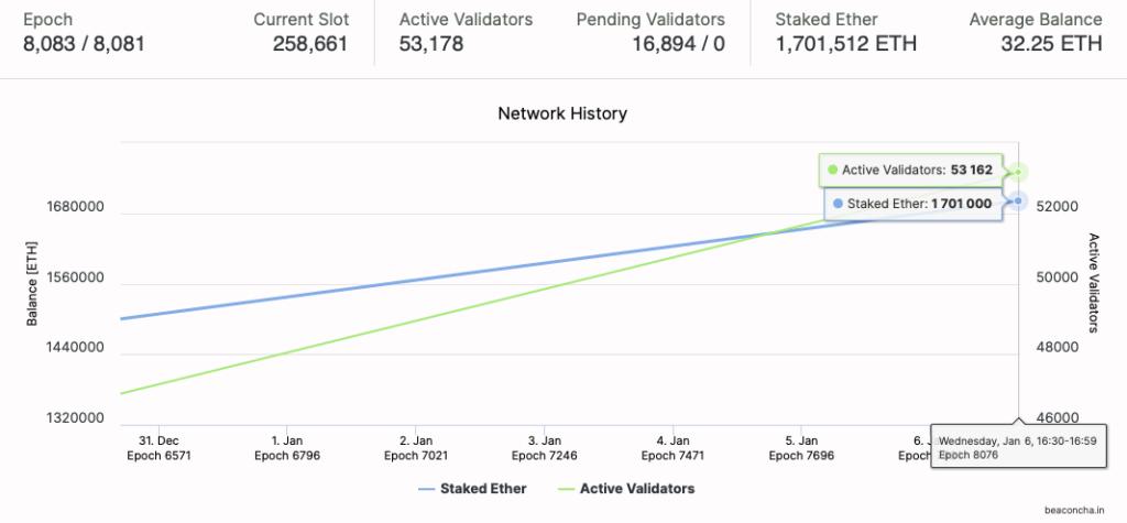 Lượng staking trên Ethereum 2.0 đã đạt hơn 1,7 triệu ETH.