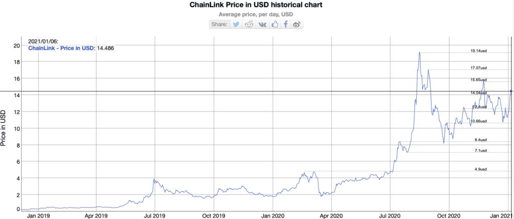 Lịch sử biểu đồ giá đồng LINK từ năm 2019.