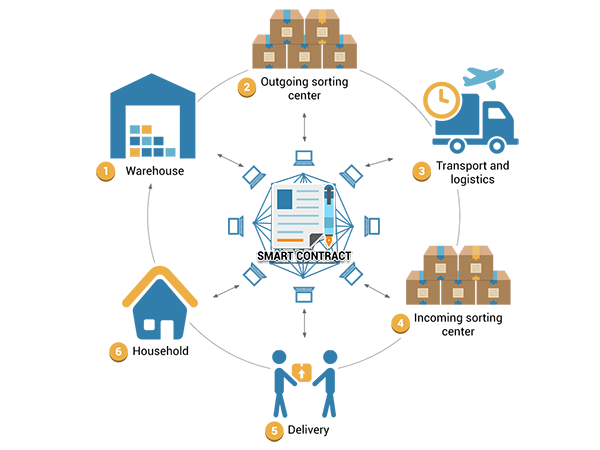Dịch vụ phát triển và ứng dụng hợp đồng thông minh (Smart Contract)